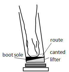 Diagram of canted lifters attached to boot sole