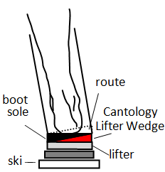 Diagram of Cantology wedges sandwiched between lifter and ski boot sole.